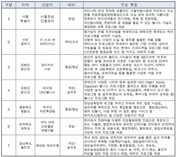 2021 추천웰니스관광지 소개(7개소) [한국관광공사 제공]